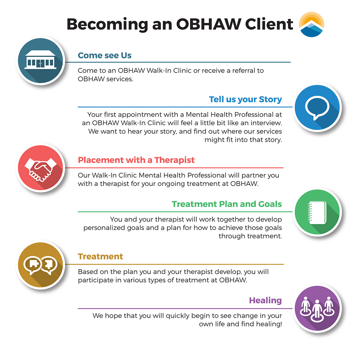 Becoming an OBHAW Client